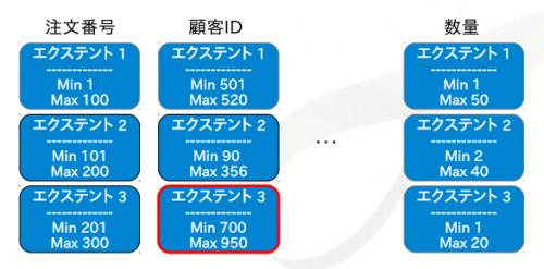 InfiniDB_ExtentMap02