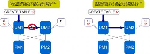 UM_Replication